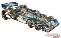 Radiografías Tyrrell Fórmula 1